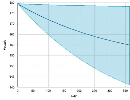 Body weight calculation chart