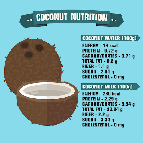 coconut water and milk nutrition