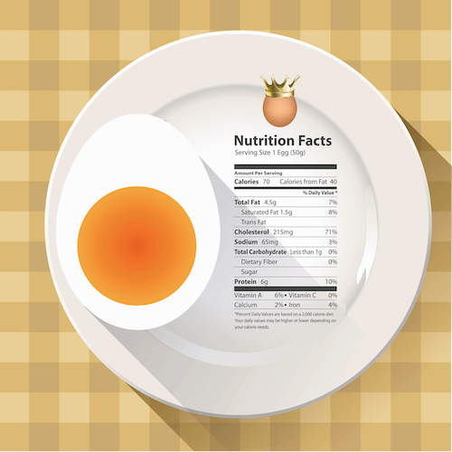 Egg nutrition info graphic
